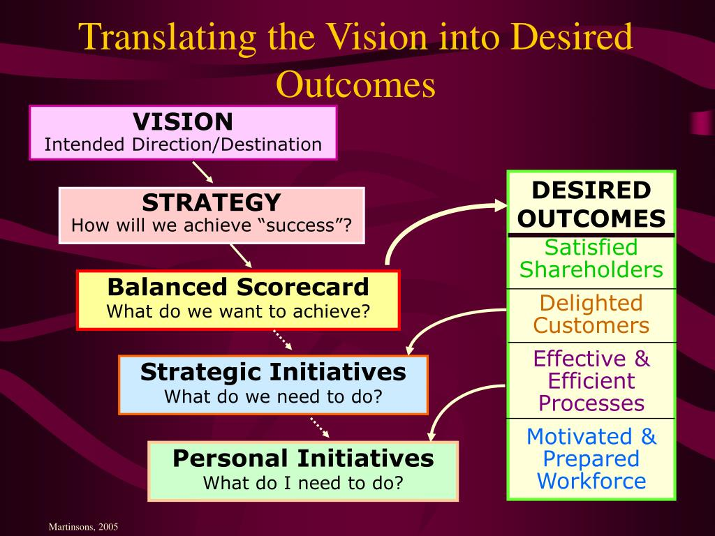 Translating the Vision into Desired Outcomes
