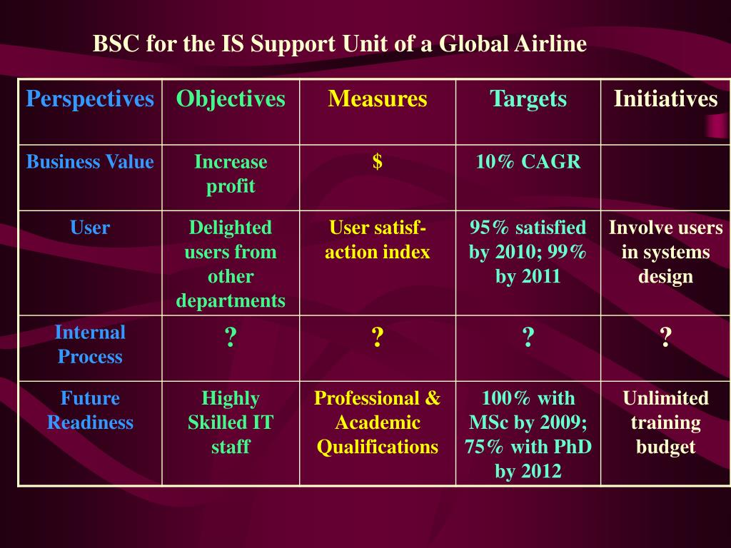 BSC for the IS Support Unit of a Global Airline