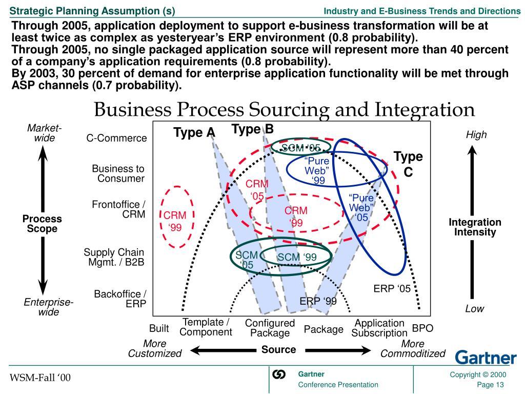Strategic Planning Assumption (s)