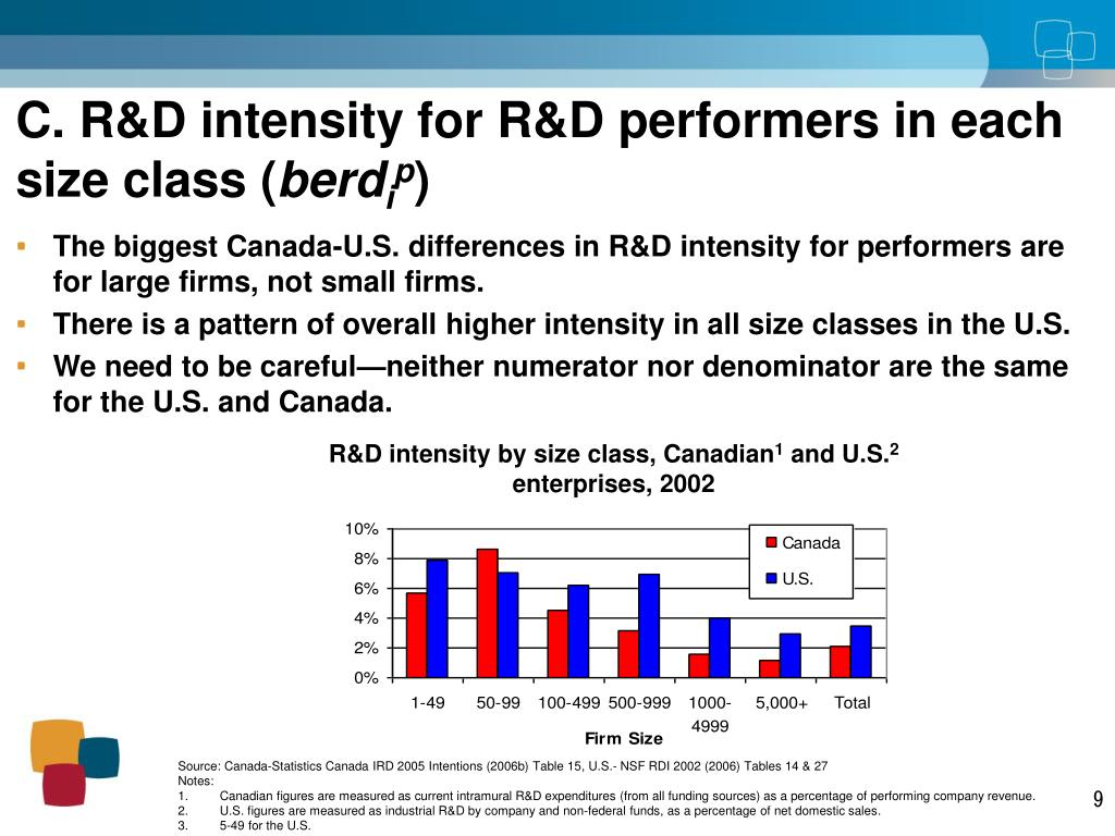 R&D intensity by size class, Canadian