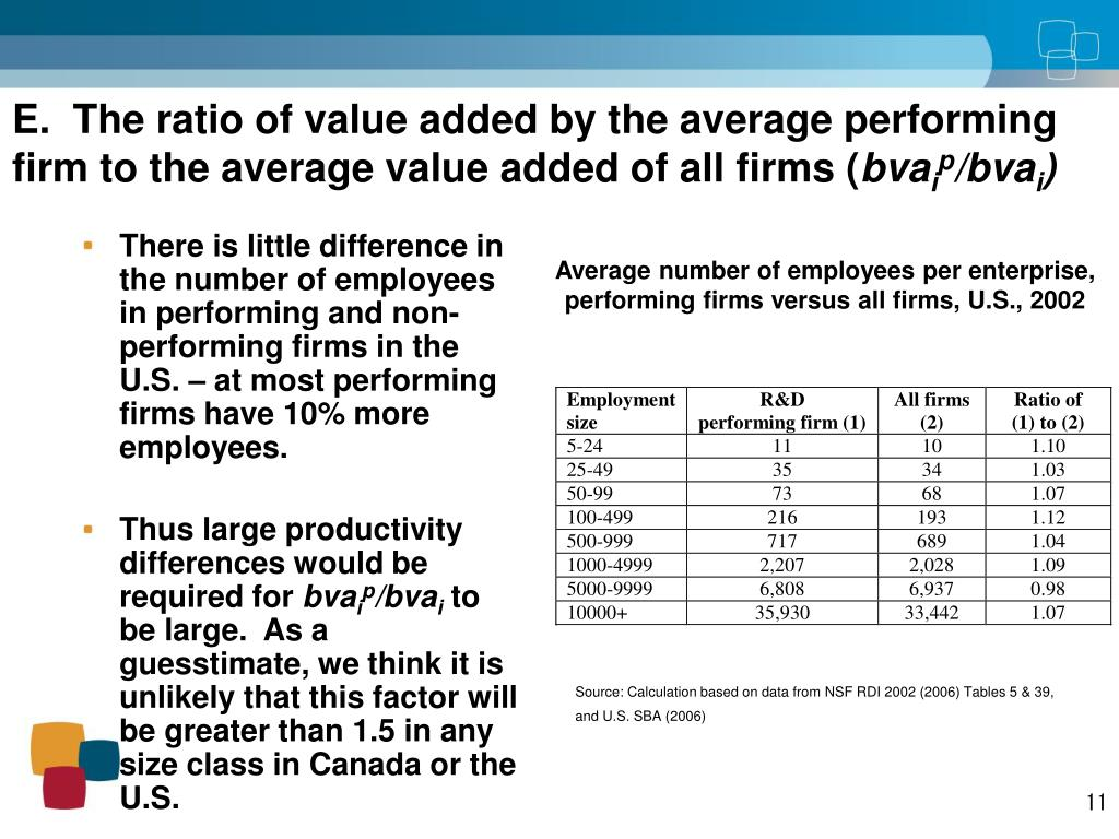 Average number of employees per enterprise, performing firms versus all firms, U.S., 2002