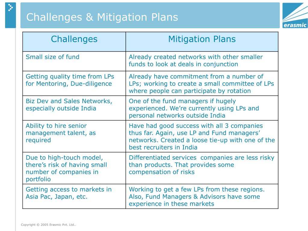 Challenges & Mitigation Plans