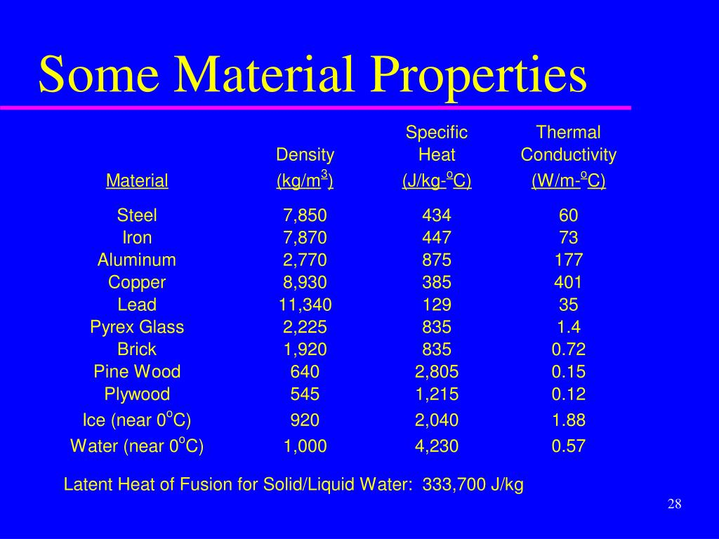 Some Material Properties