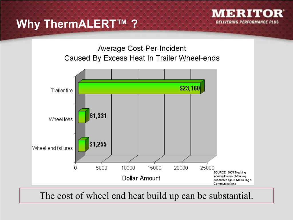 Why ThermALERT™ ?