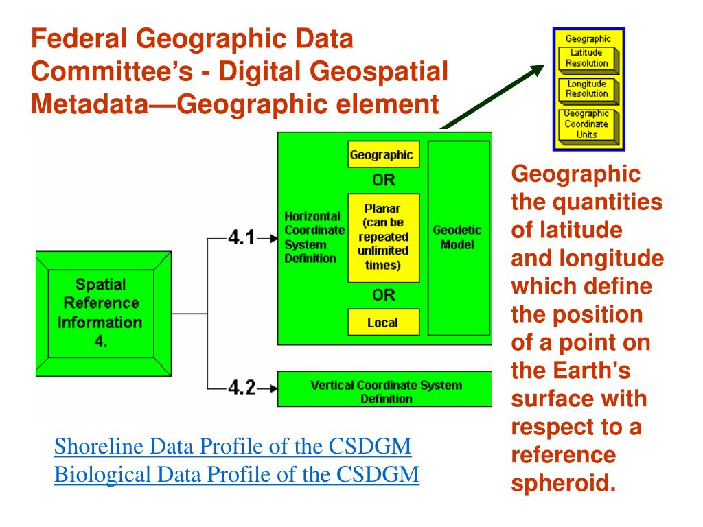 Federal Geographic Data Committee's - Digital Geospatial Metadata—Geographic element
