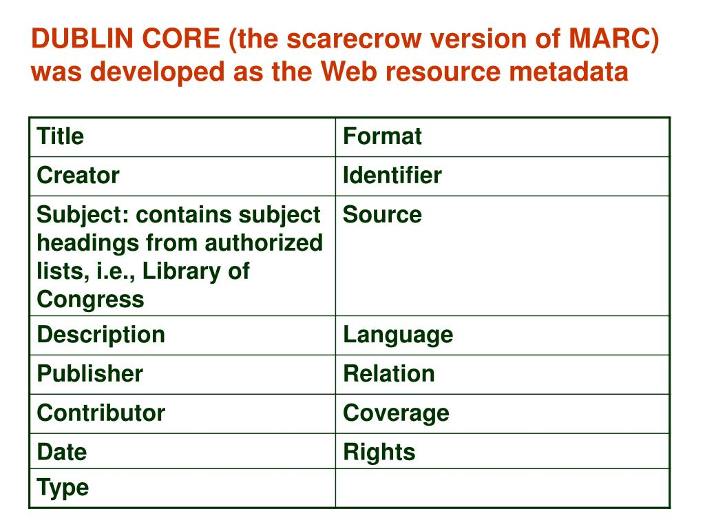 DUBLIN CORE (the scarecrow version of MARC) was developed as the Web resource metadata