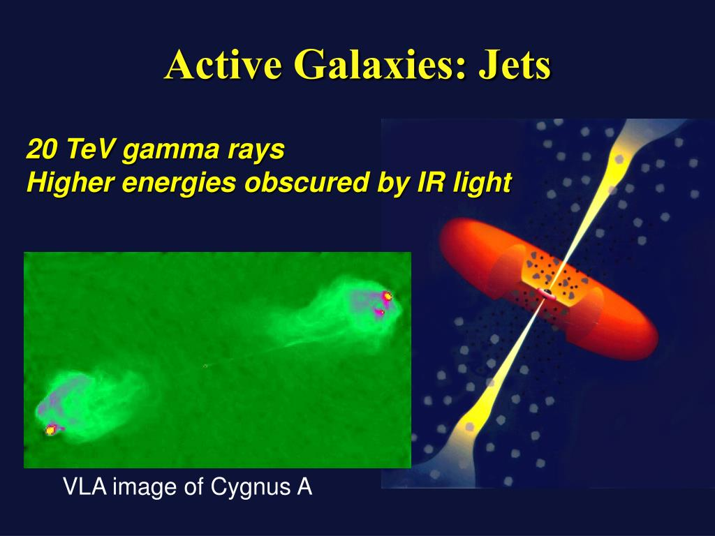 Active Galaxies: Jets