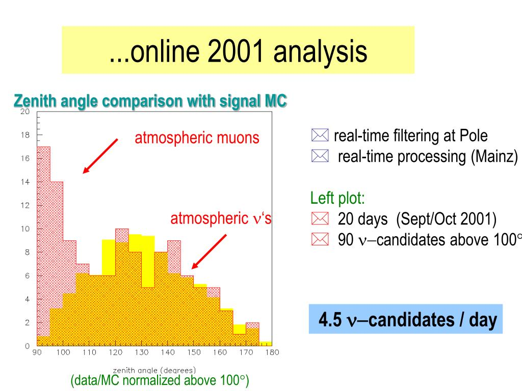 ...online 2001 analysis