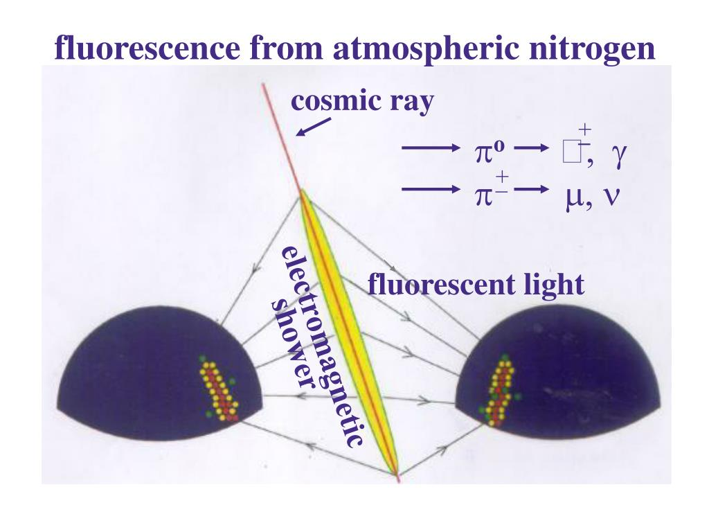 fluorescence from atmospheric nitrogen