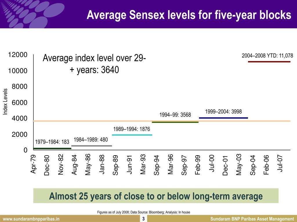 Average index level over 29-+ years: 3640
