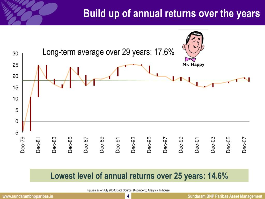 Build up of annual returns over the years