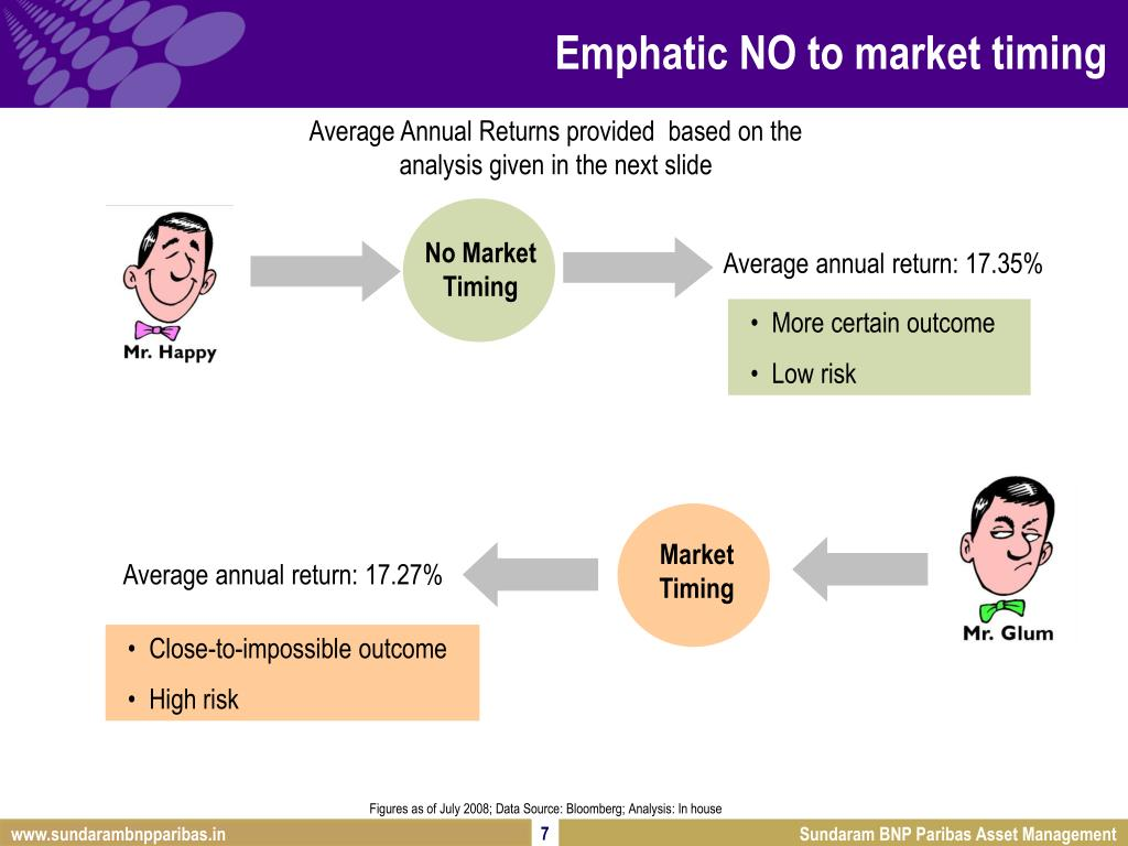 Emphatic NO to market timing