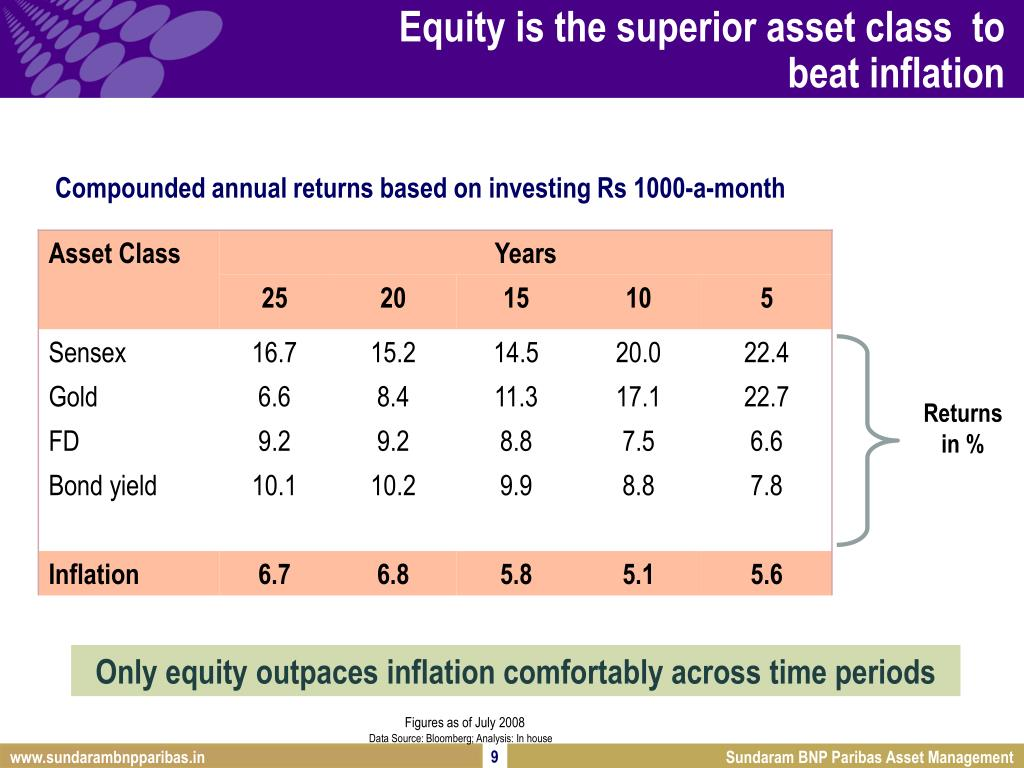 Equity is the superior asset class  to beat inflation