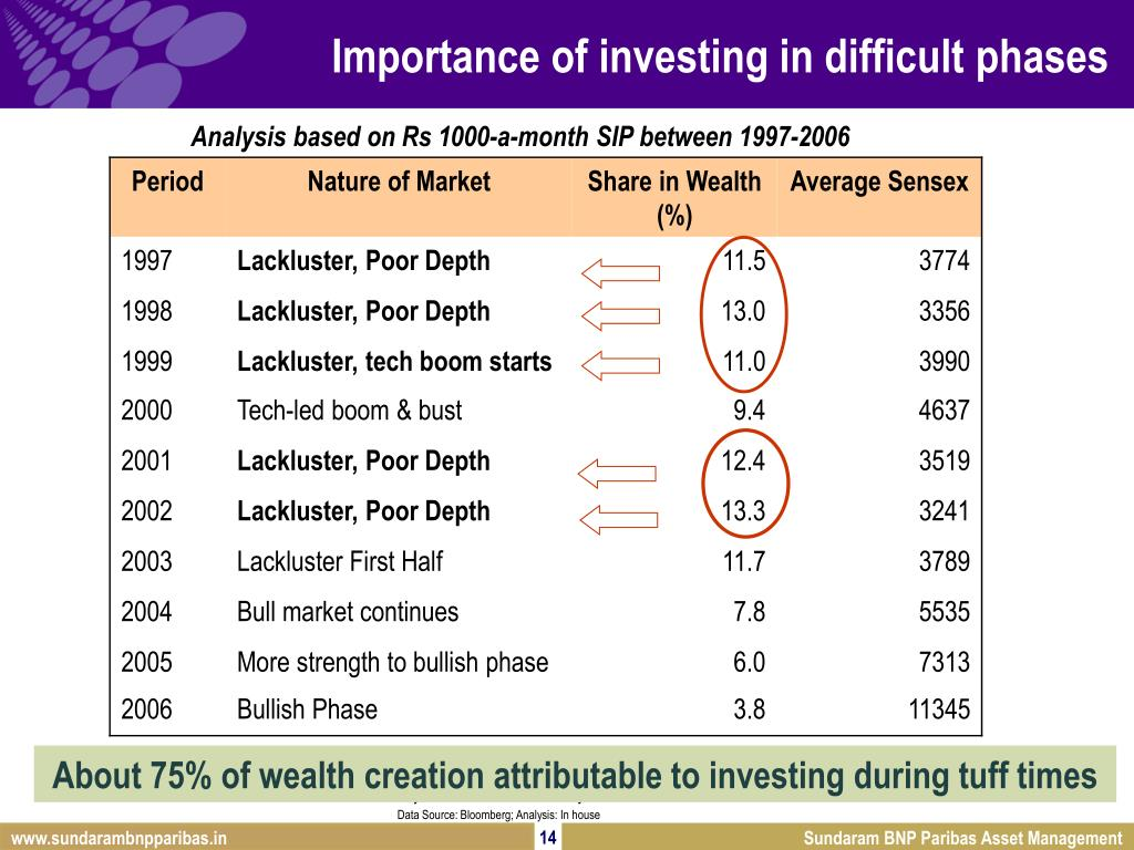Importance of investing in difficult phases