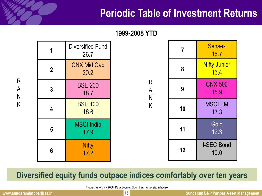 Periodic Table of Investment Returns