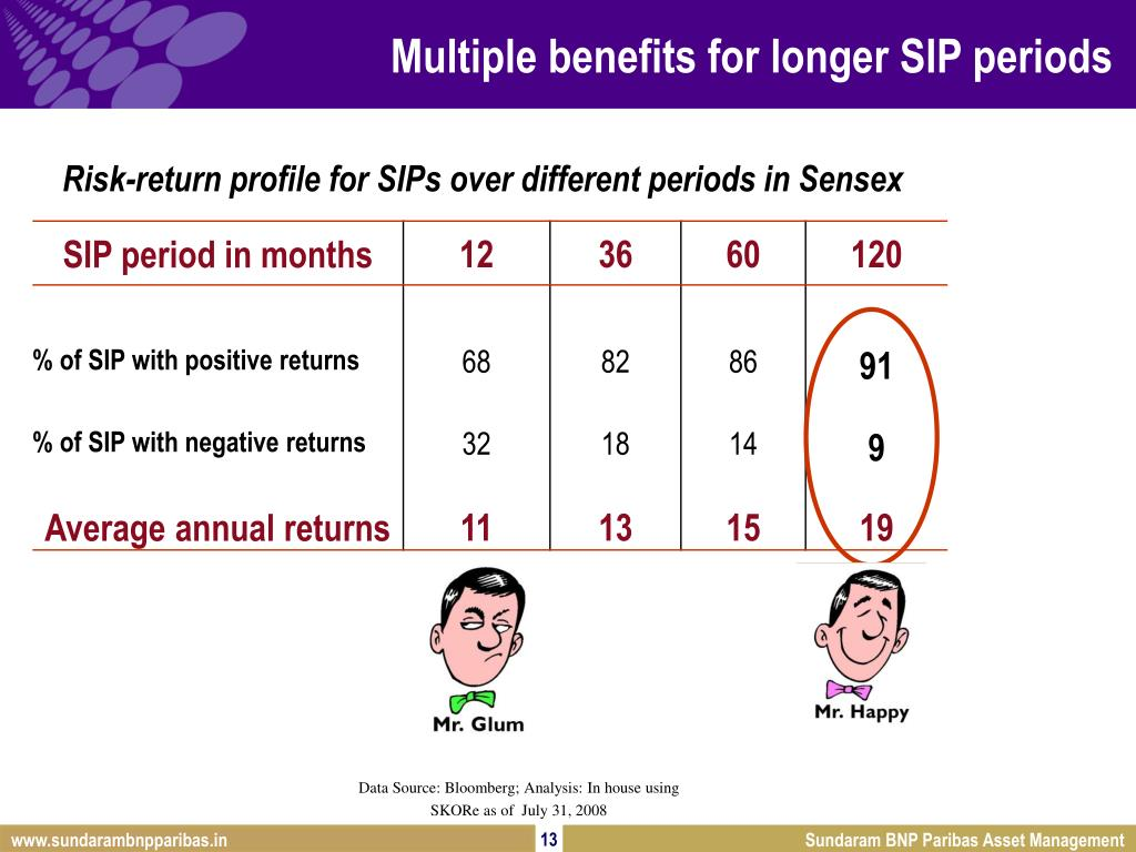 Multiple benefits for longer SIP periods