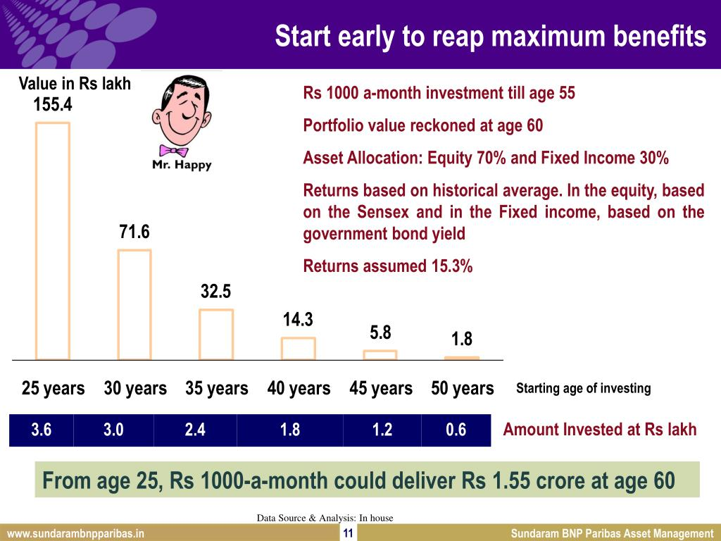 Start early to reap maximum benefits