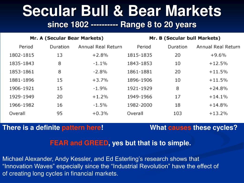 Secular Bull & Bear Markets