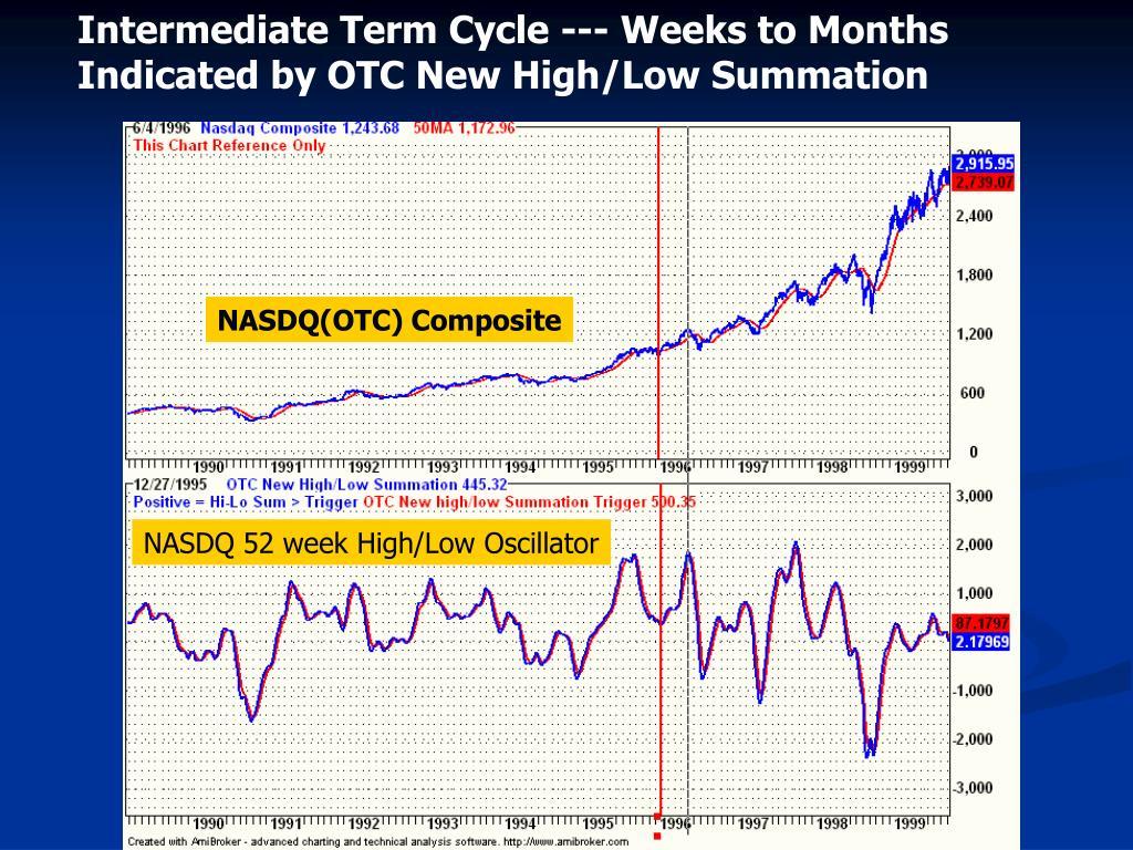 Intermediate Term Cycle --- Weeks to Months