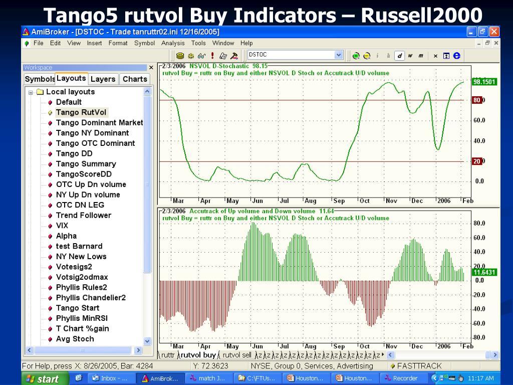 Tango5 rutvol Buy Indicators – Russell2000
