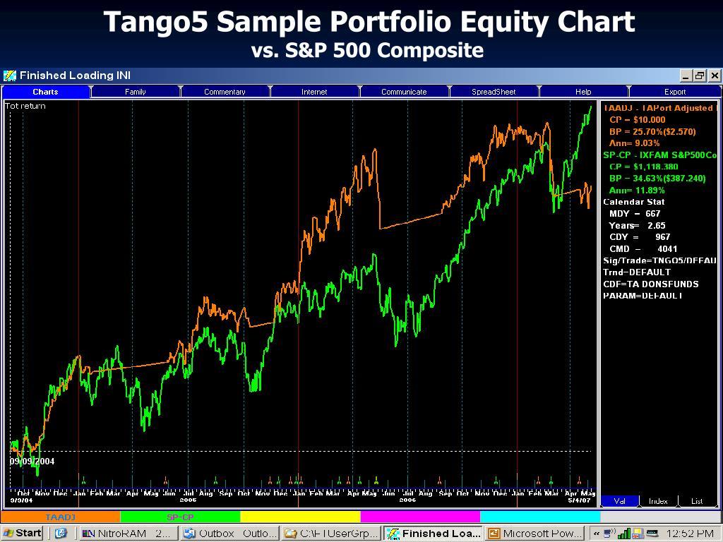 Tango5 Sample Portfolio Equity Chart
