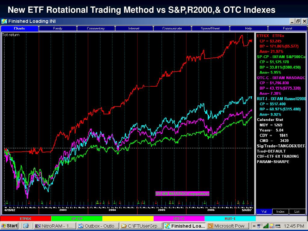 New ETF Rotational Trading Method vs S&P,R2000,& OTC Indexes