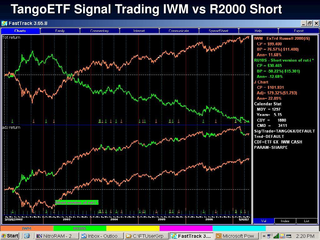 TangoETF Signal Trading IWM vs R2000 Short