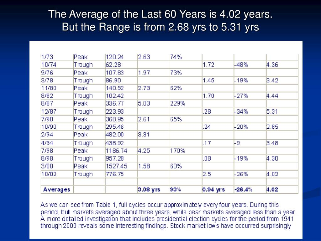 The Average of the Last 60 Years is 4.02 years.
