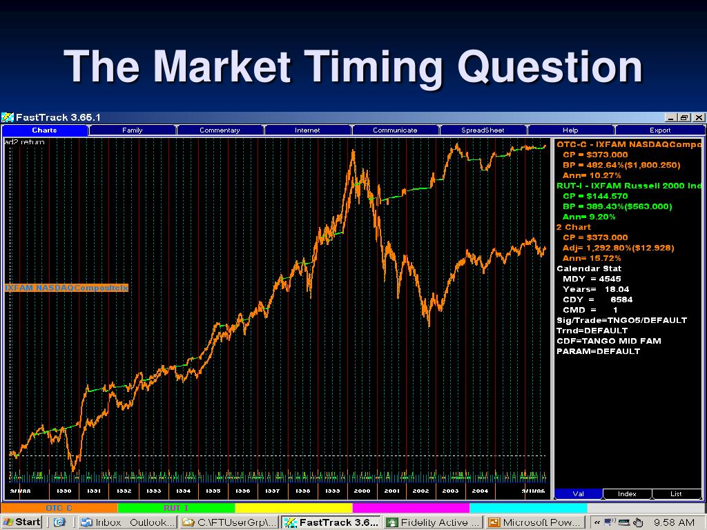 The Market Timing Question