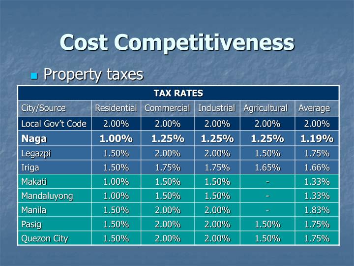Cost Competitiveness