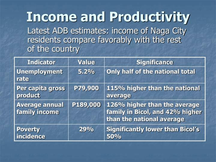 Income and Productivity