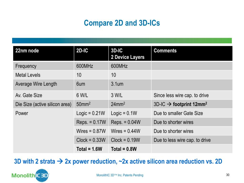 Compare 2D and 3D-ICs