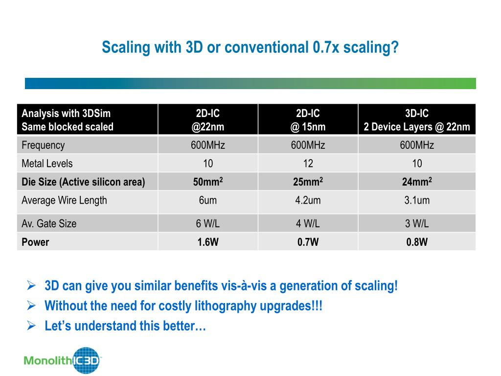 Scaling with 3D or conventional 0.7x scaling?