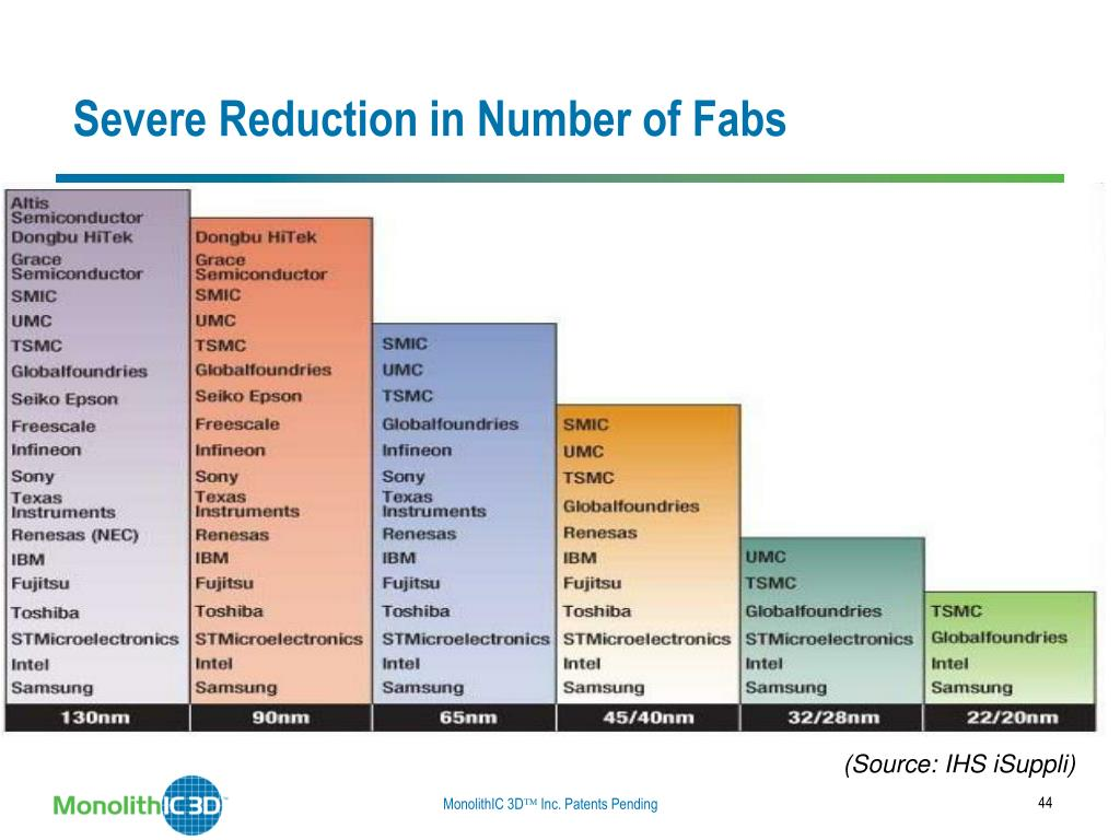 Severe Reduction in Number of Fabs