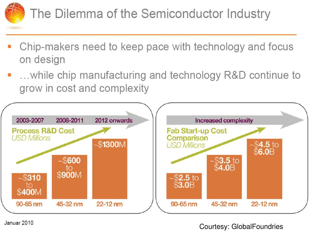 Courtesy: GlobalFoundries