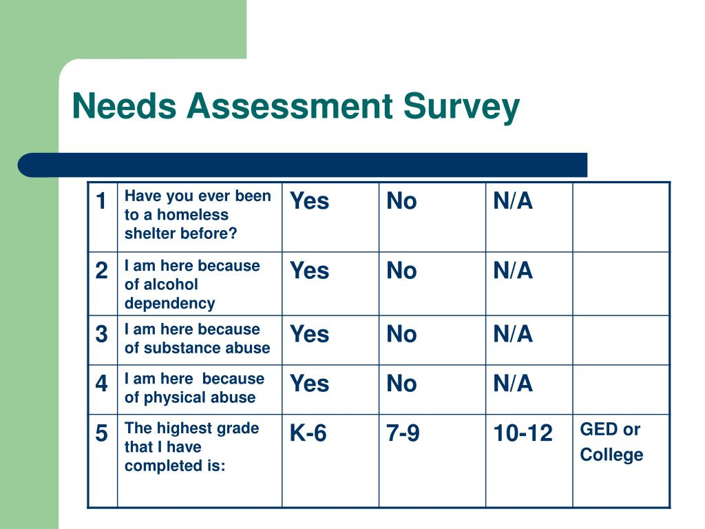 Needs Assessment Survey
