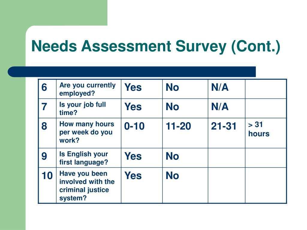 Needs Assessment Survey (Cont.)