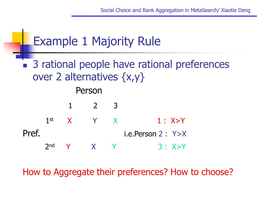 Example 1 Majority Rule