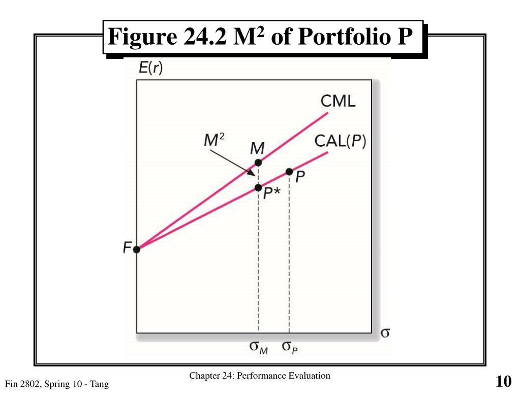 Figure 24.2 M