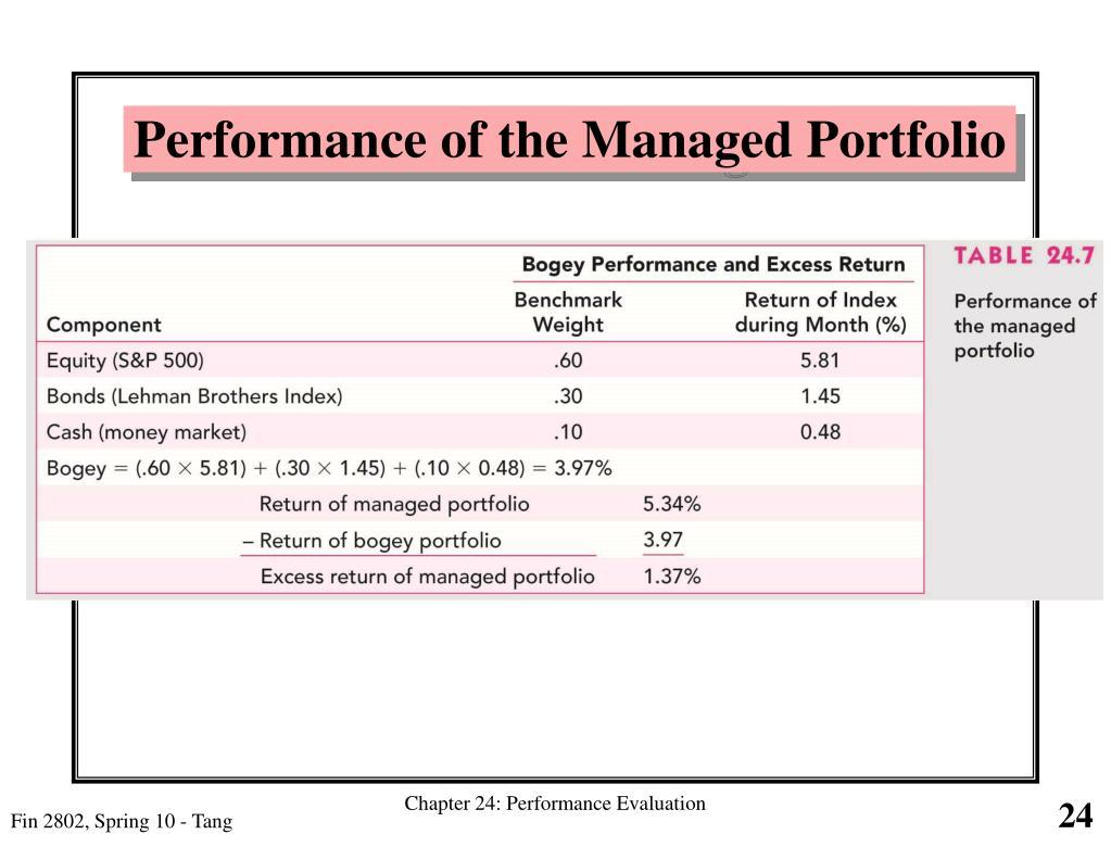 Performance of the Managed Portfolio