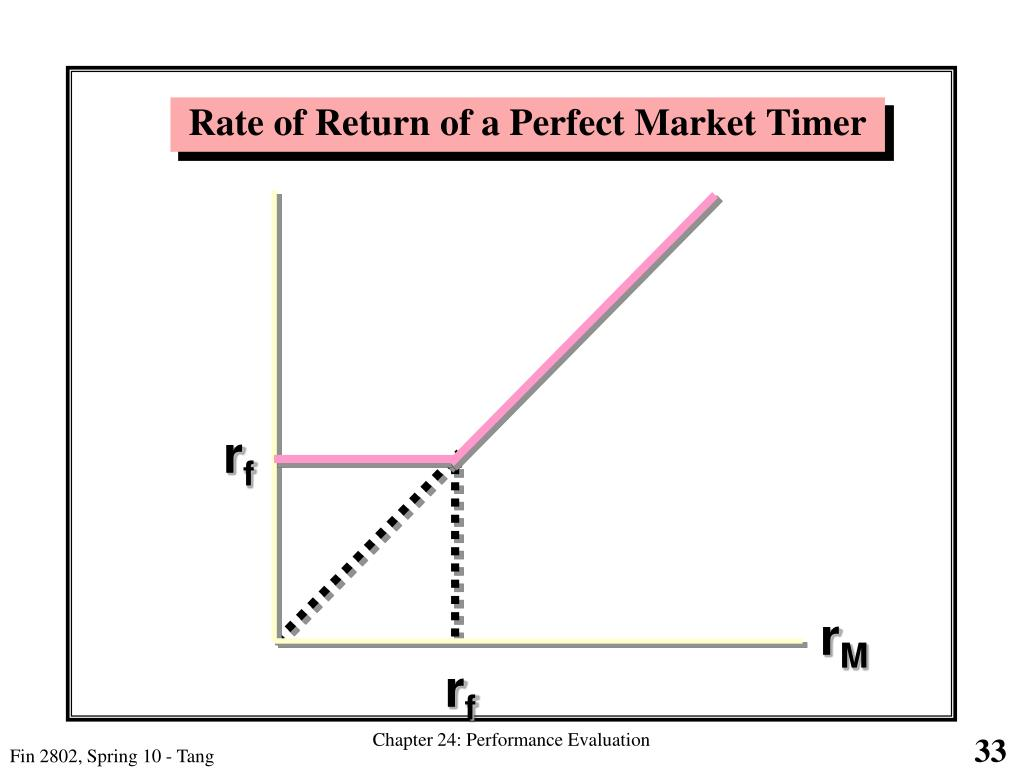 Rate of Return of a Perfect Market Timer