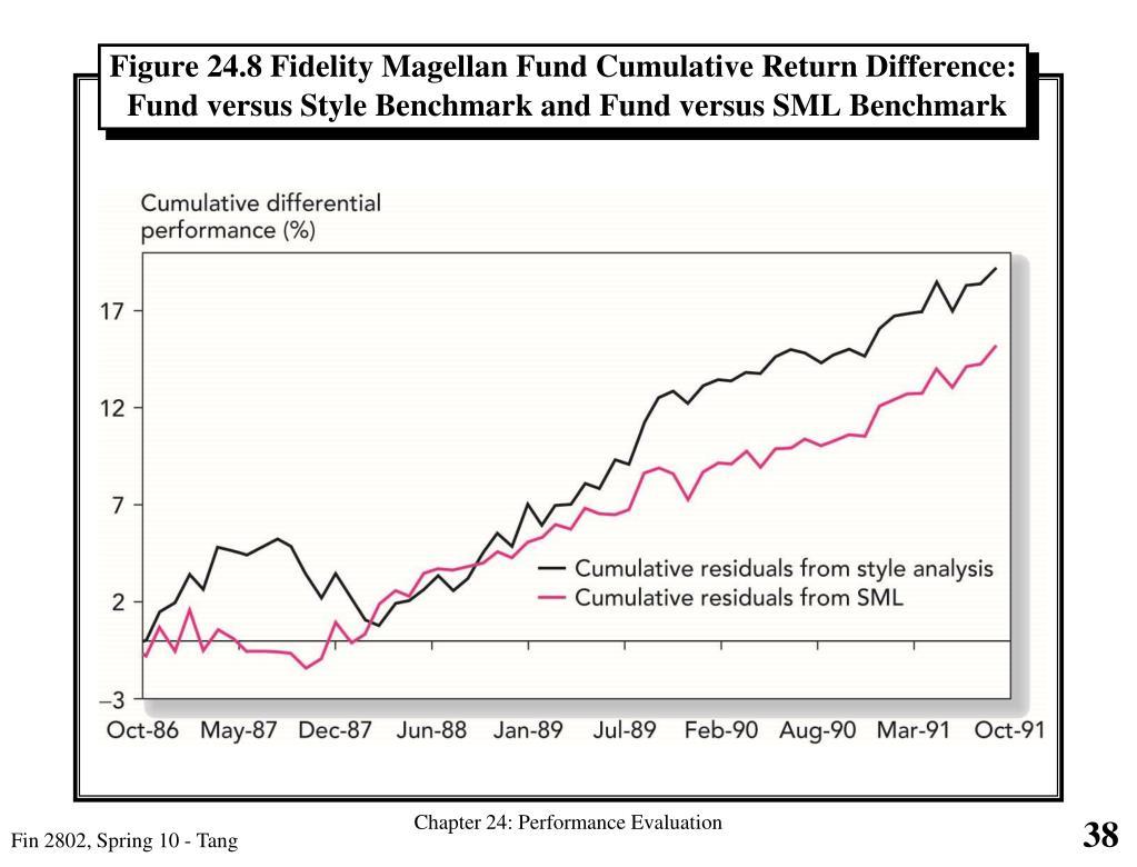 Figure 24.8 Fidelity Magellan Fund Cumulative Return Difference: