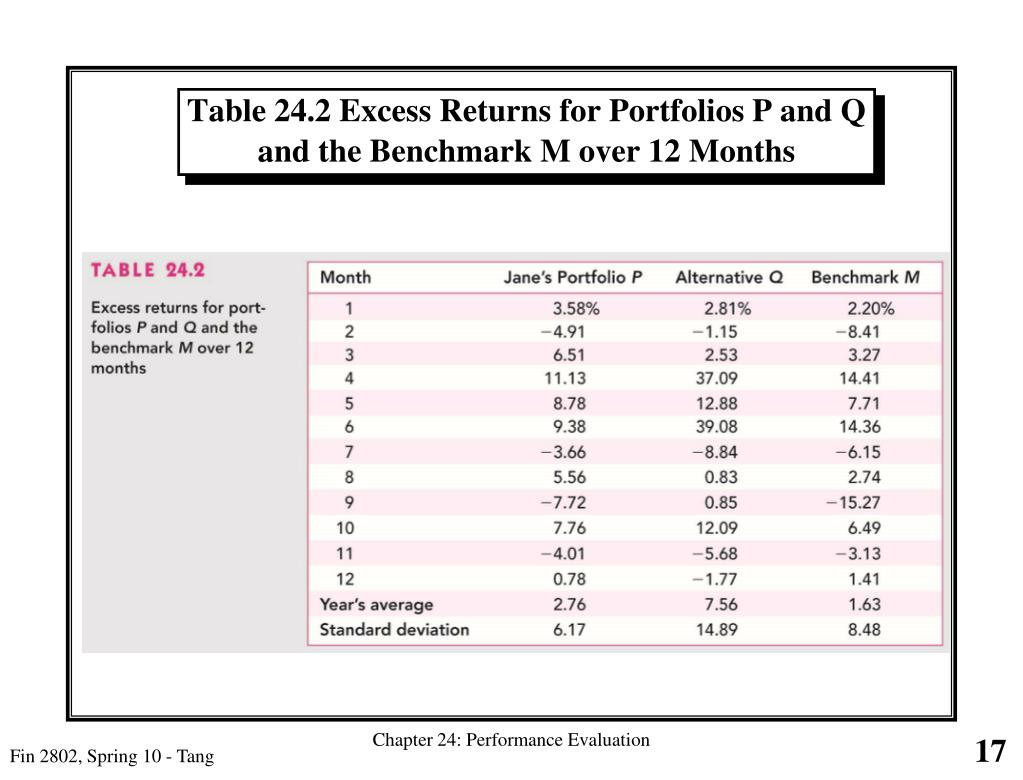 Table 24.2 Excess Returns for Portfolios P and Q