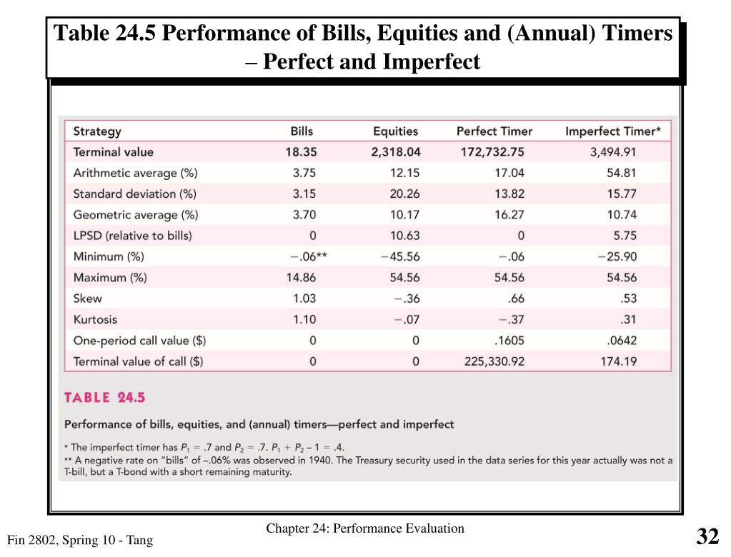 Table 24.5 Performance of Bills, Equities and (Annual) Timers