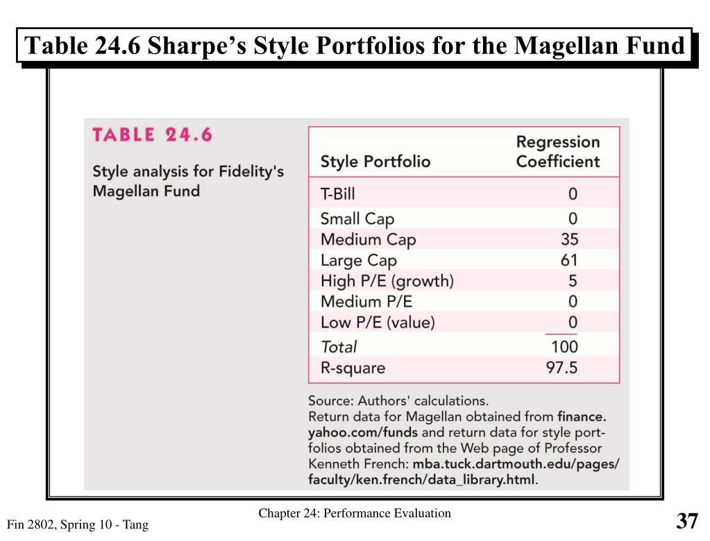 Table 24.6 Sharpe's Style Portfolios for the Magellan Fund
