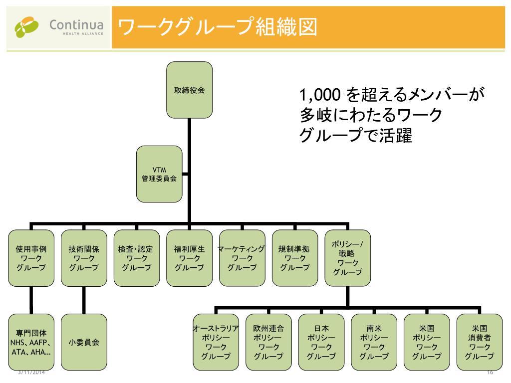 ワークグループ組織図