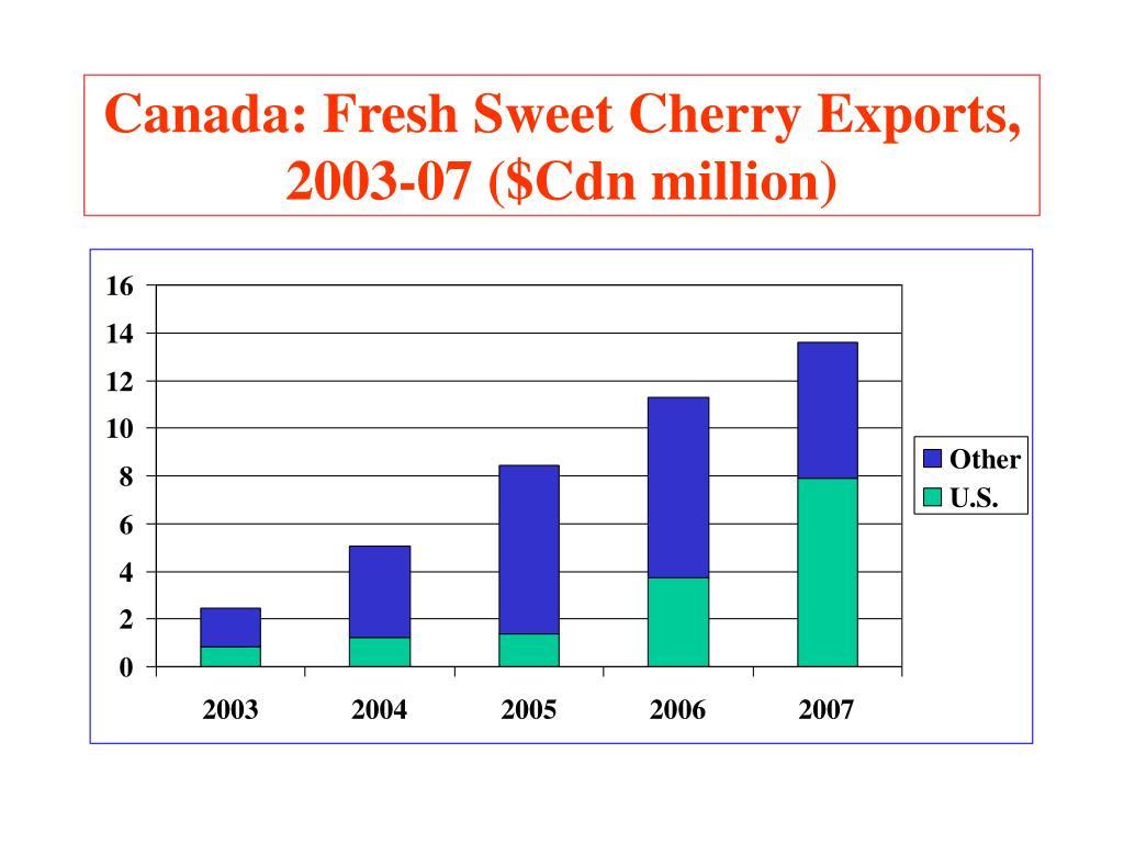 Canada: Fresh Sweet Cherry Exports, 2003-07 ($Cdn million)