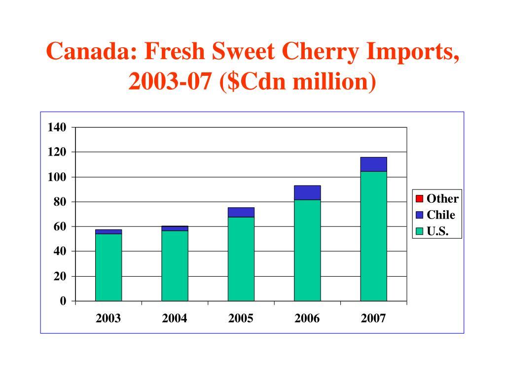 Canada: Fresh Sweet Cherry Imports, 2003-07 ($Cdn million)