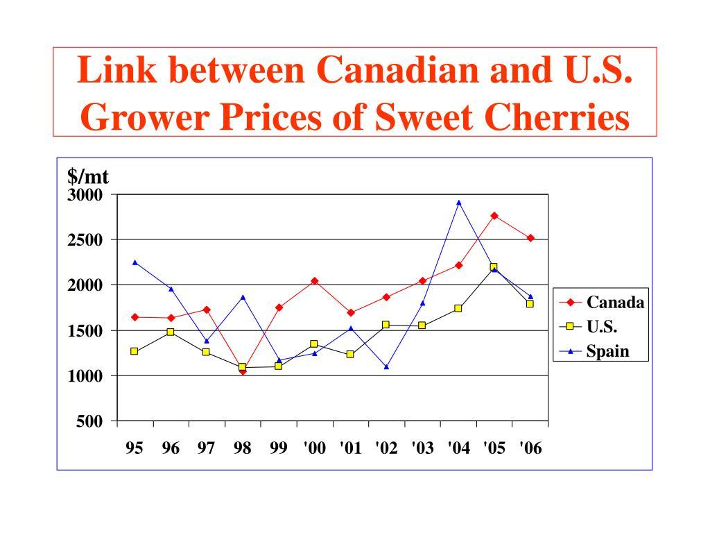 Link between Canadian and U.S. Grower Prices of Sweet Cherries