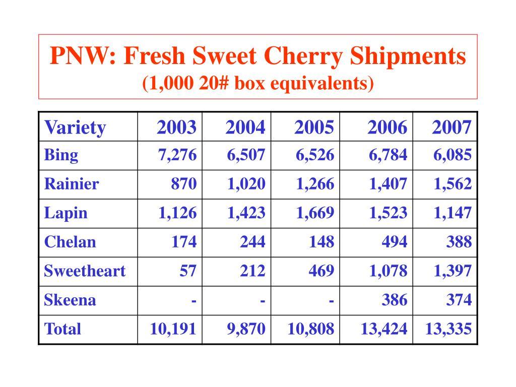 PNW: Fresh Sweet Cherry Shipments
